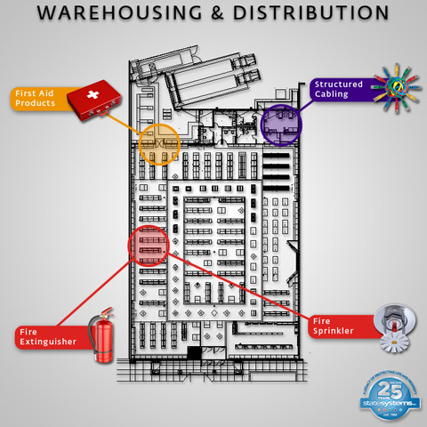 When are fire sprinklers required for warehouses